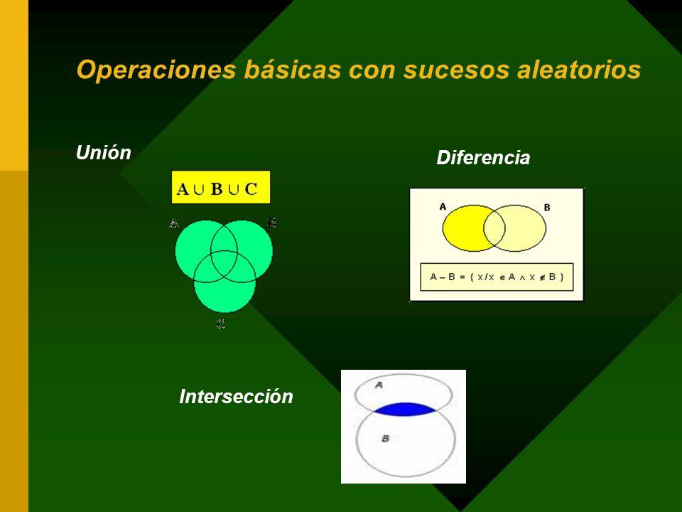 Operaciones básicas con sucesos aleatorios