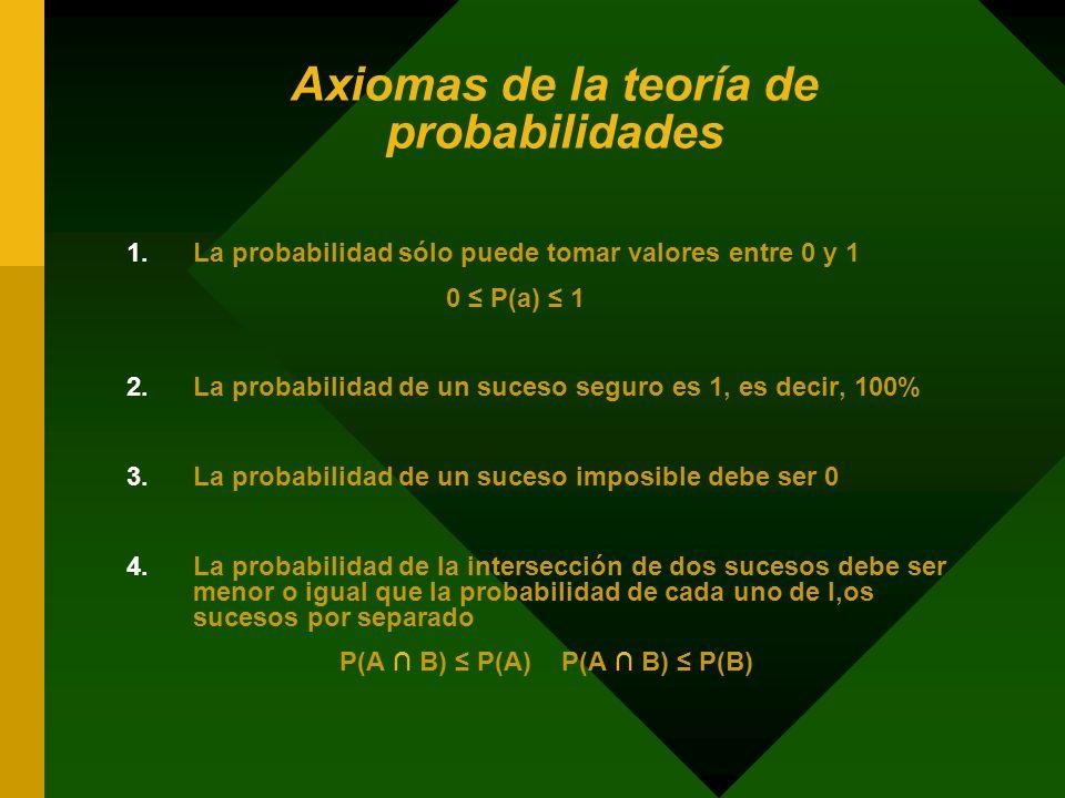 Axiomas de la teoría de probabilidades