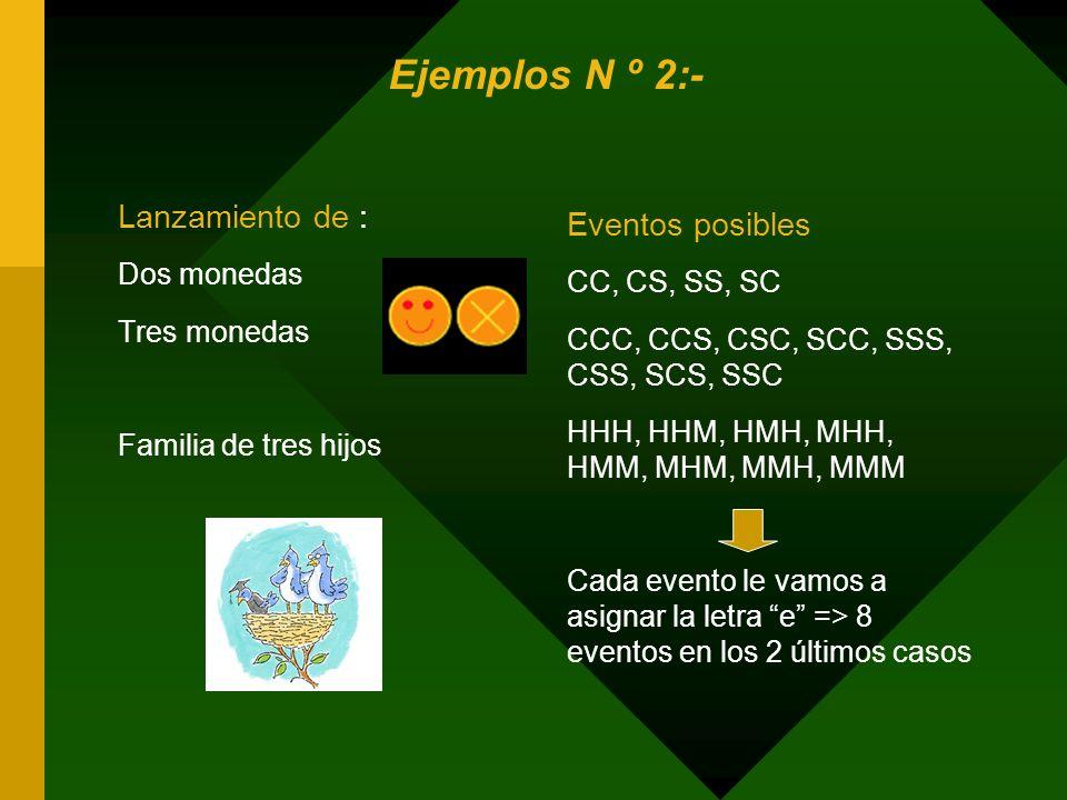 Ejemplos N º 2:- Lanzamiento de : Eventos posibles Dos monedas