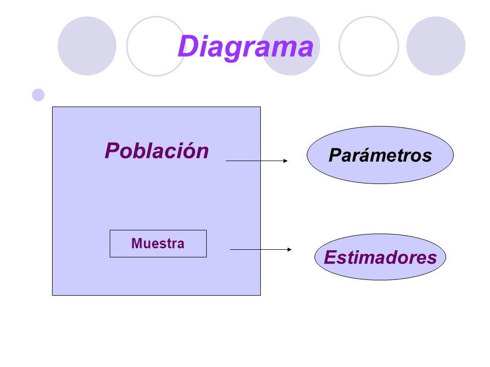 Diagrama Población Parámetros Muestra Estimadores