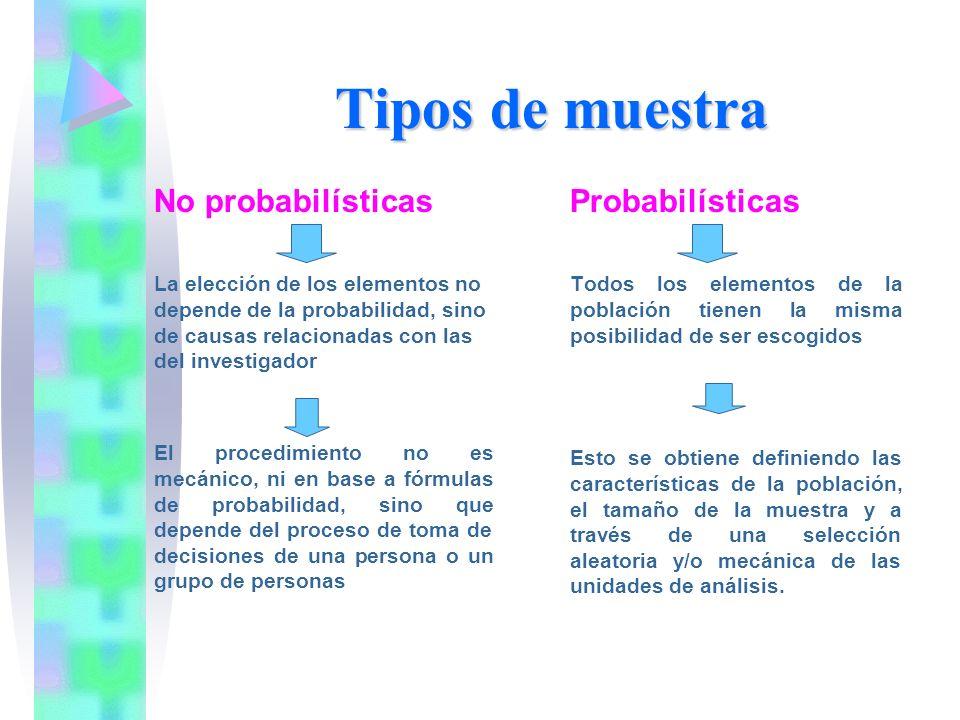 Tipos de muestra No probabilísticas Probabilísticas