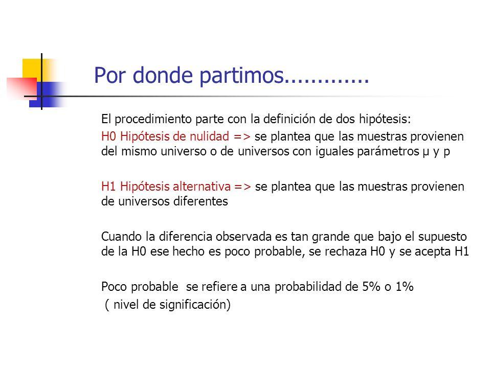 Por donde partimos............. El procedimiento parte con la definición de dos hipótesis: