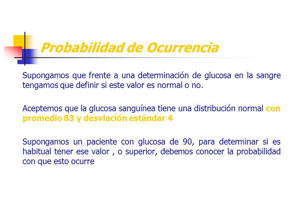 Probabilidad de Ocurrencia