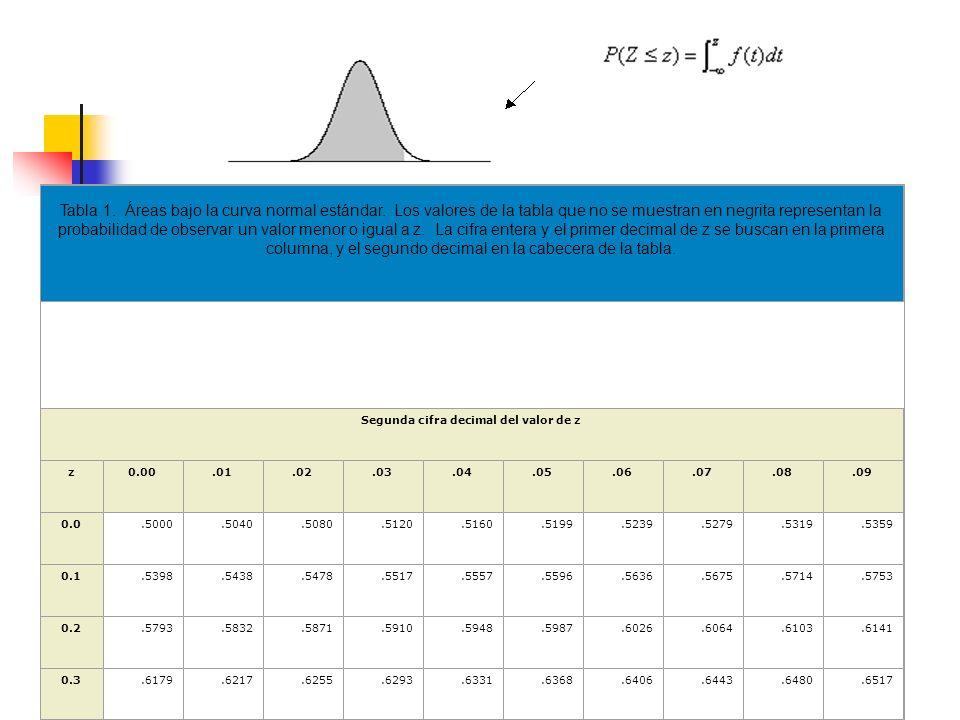 Segunda cifra decimal del valor de z