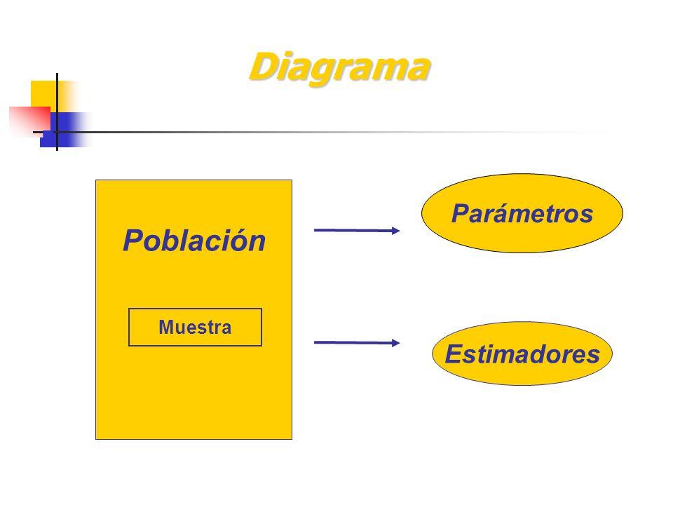 Diagrama Parámetros Población Muestra Estimadores