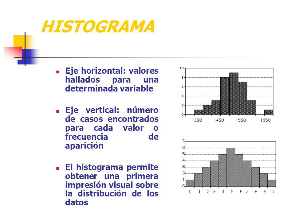 HISTOGRAMA Eje horizontal: valores hallados para una determinada variable.