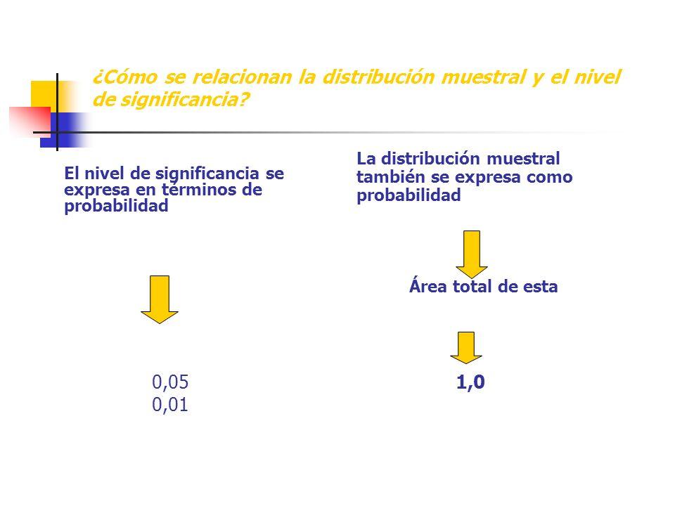 ¿Cómo se relacionan la distribución muestral y el nivel de significancia