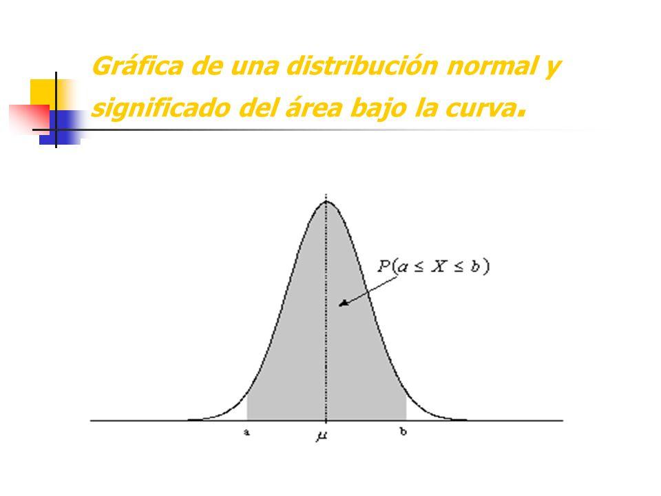 Gráfica de una distribución normal y significado del área bajo la curva.