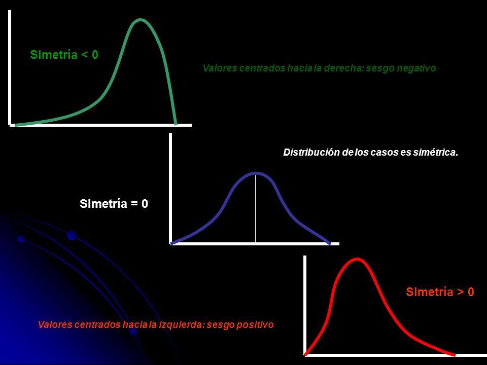 Simetría < 0 Simetría = 0 Simetría > 0
