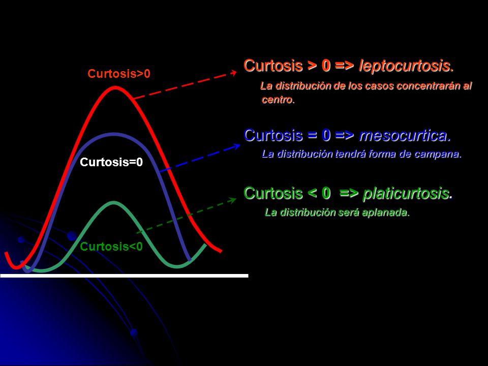 Curtosis > 0 => leptocurtosis.