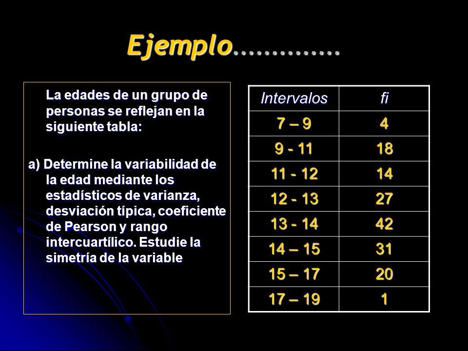 Ejemplo.............. La edades de un grupo de personas se reflejan en la siguiente tabla: