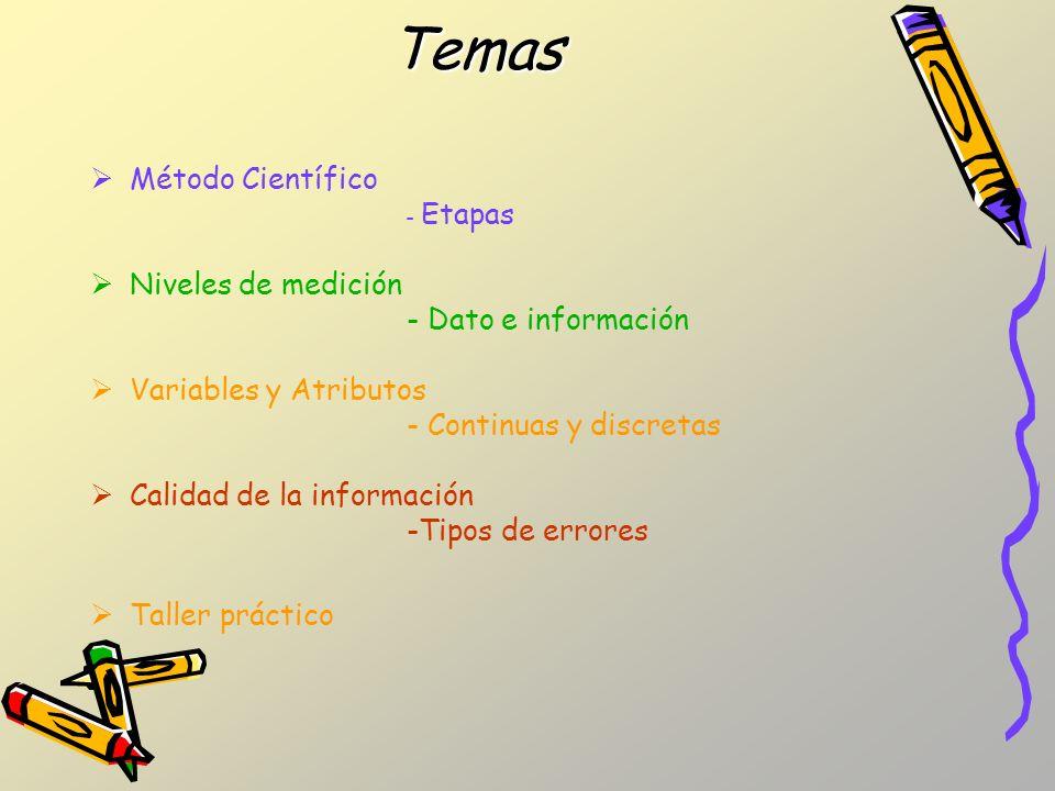 Temas Método Científico Niveles de medición - Dato e información