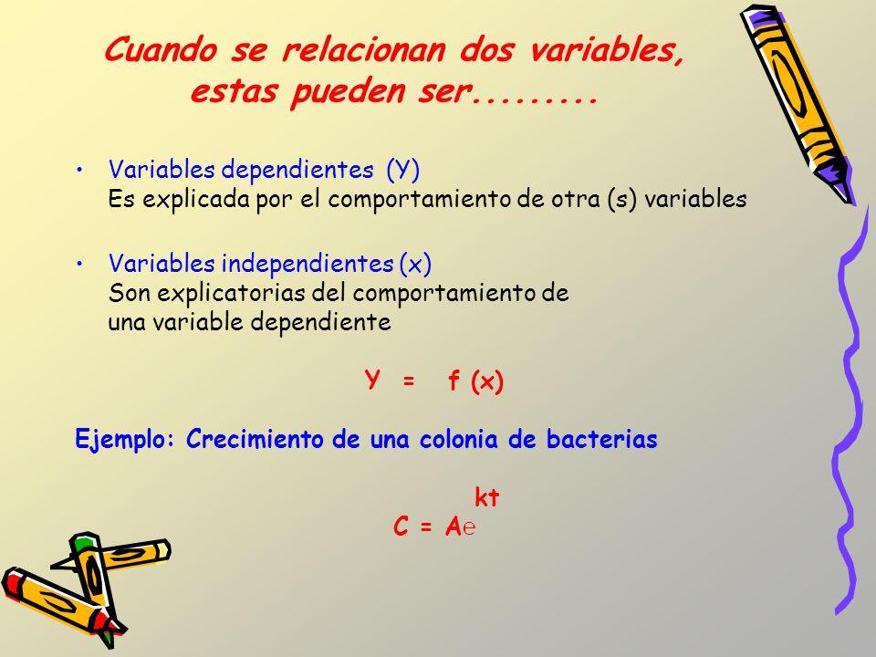 Cuando se relacionan dos variables, estas pueden ser.........
