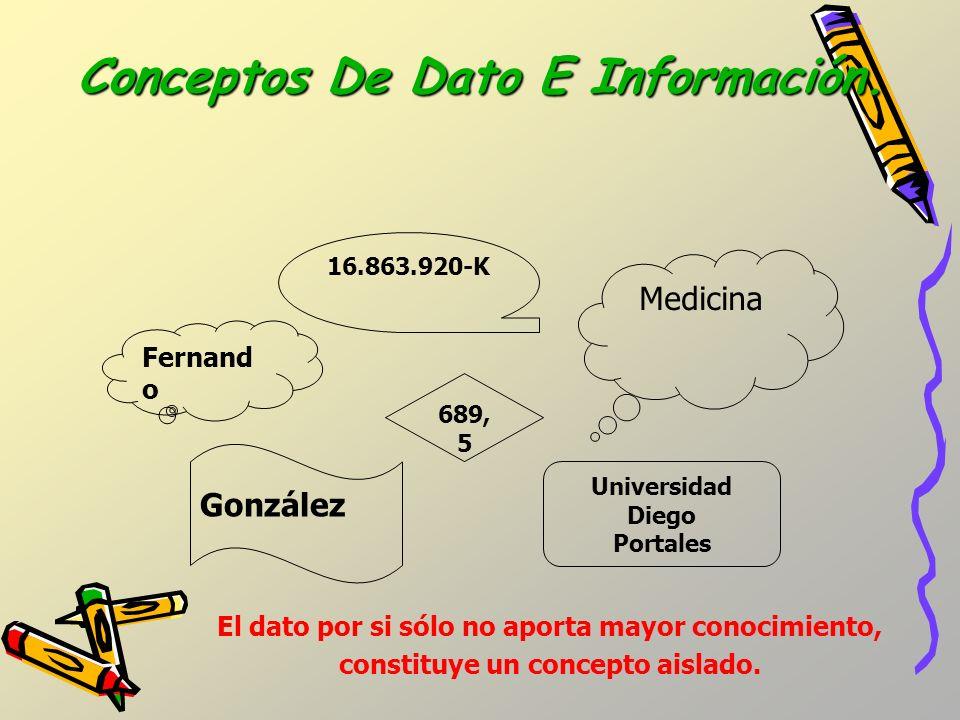 Conceptos De Dato E Información.