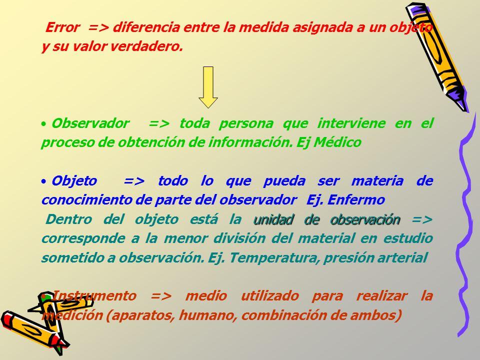 Error => diferencia entre la medida asignada a un objeto y su valor verdadero.