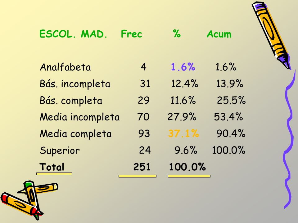 ESCOL. MAD. Frec % Acum Analfabeta 4 1.6% 1.6% Bás. incompleta 31 12.4% 13.9%