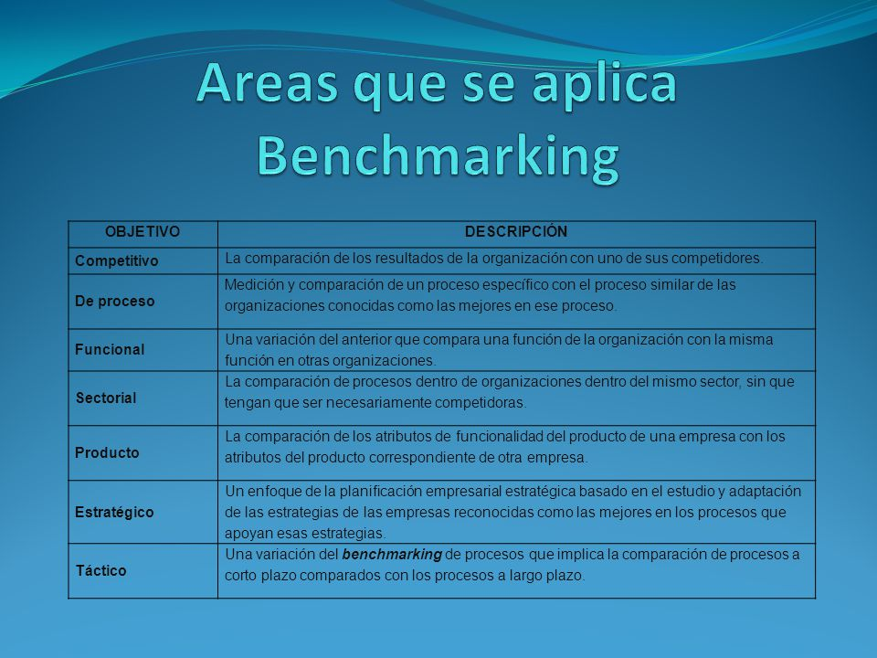 Areas que se aplica Benchmarking