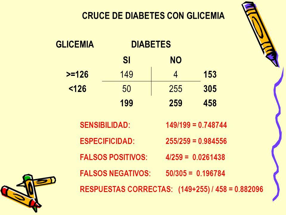 CRUCE DE DIABETES CON GLICEMIA GLICEMIA DIABETES SI NO >=126 149 4