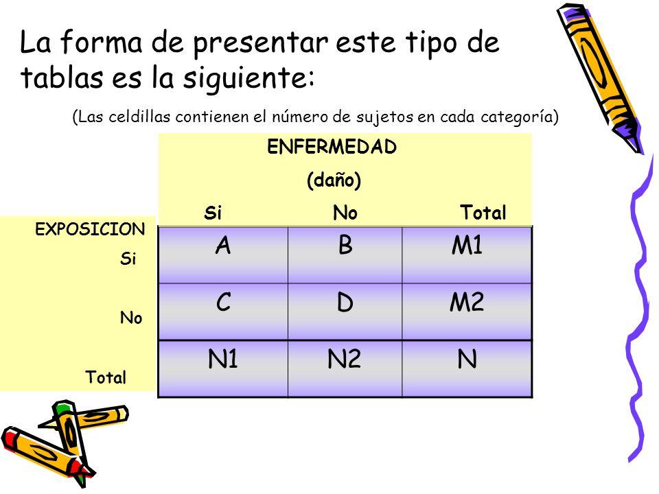 La forma de presentar este tipo de tablas es la siguiente: (Las celdillas contienen el número de sujetos en cada categoría)