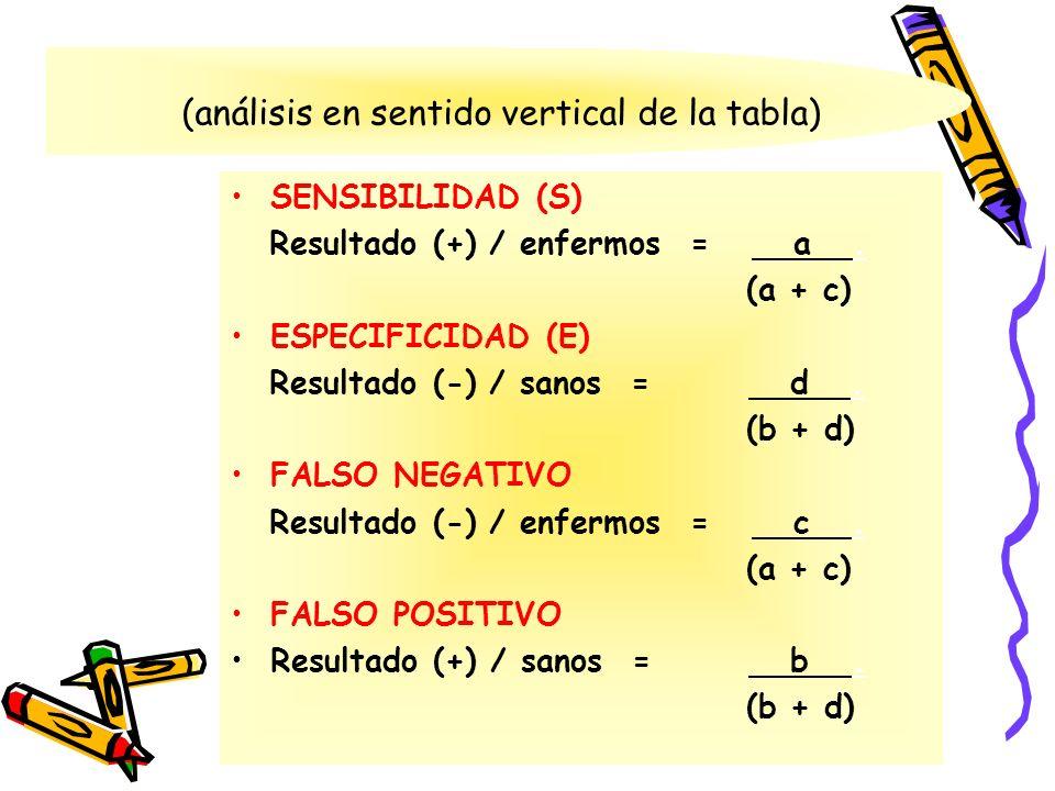 (análisis en sentido vertical de la tabla)