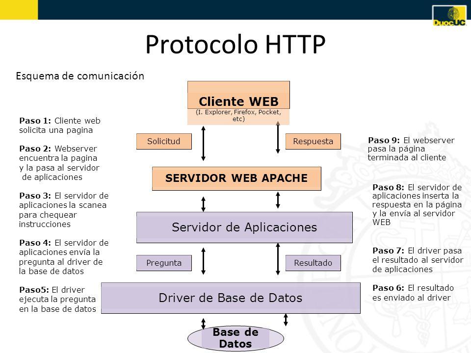 Protocolo HTTP Esquema de comunicación Cliente WEB