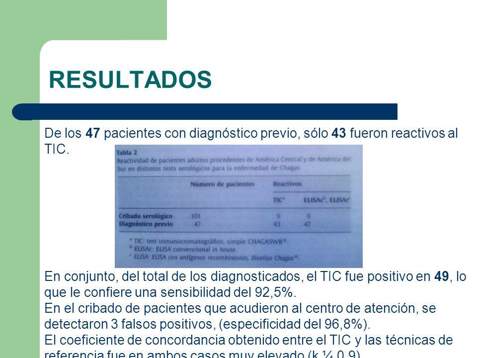 RESULTADOS De los 47 pacientes con diagnóstico previo, sólo 43 fueron reactivos al TIC.