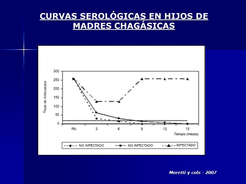 CURVAS SEROLÓGICAS EN HIJOS DE MADRES CHAGÁSICAS