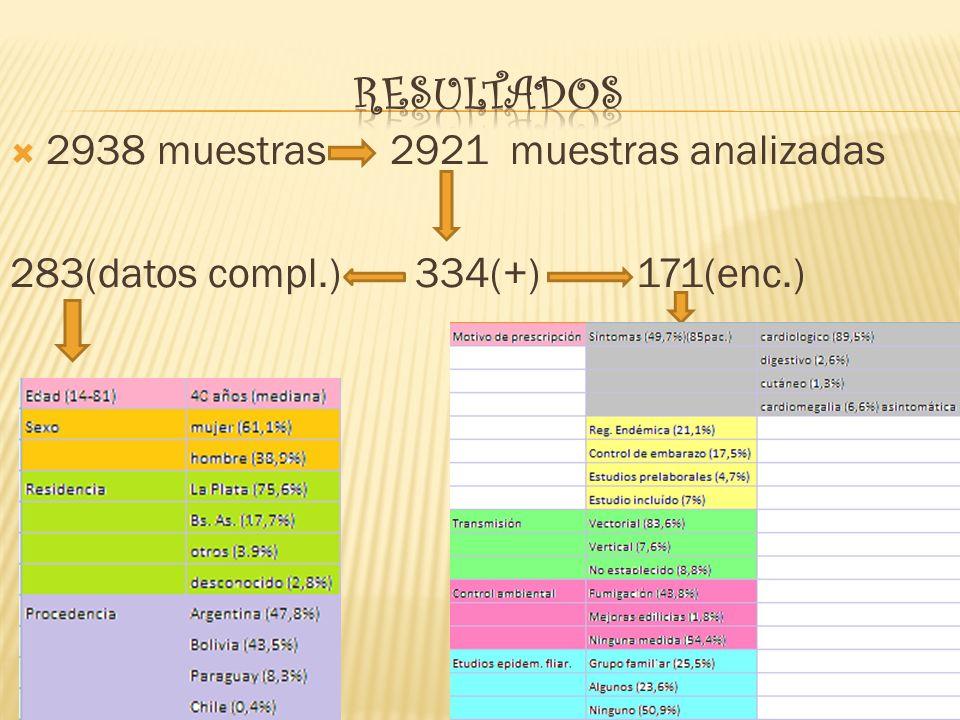 RESULTADOS 2938 muestras 2921 muestras analizadas