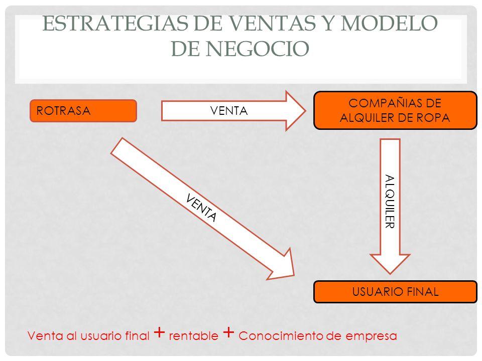 Estrategias de ventas Y MODELO DE NEGOCIO