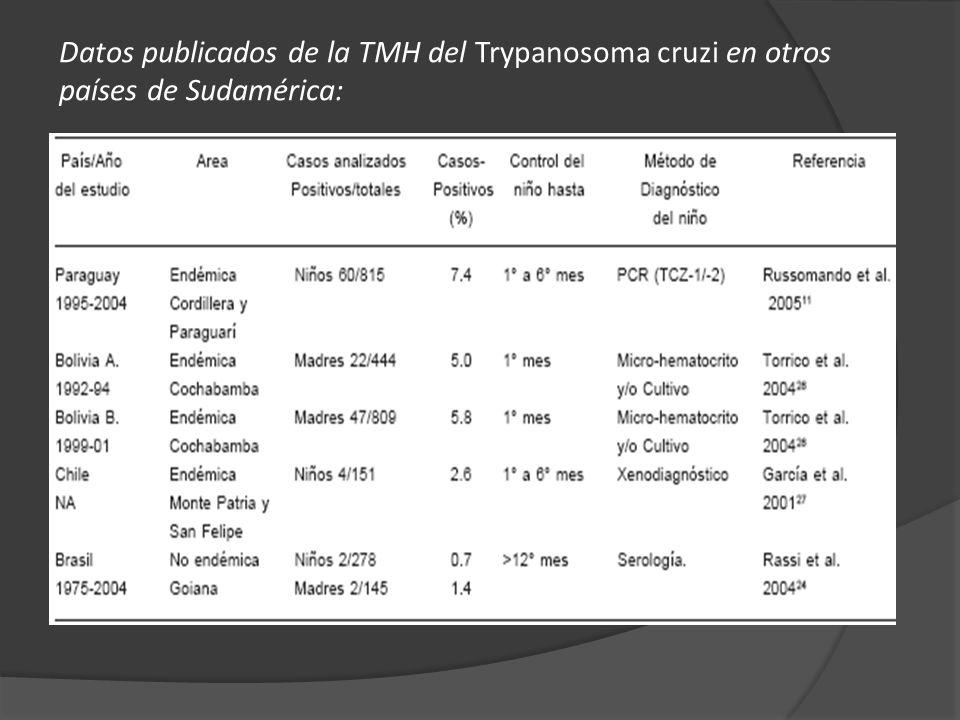 Datos publicados de la TMH del Trypanosoma cruzi en otros países de Sudamérica: