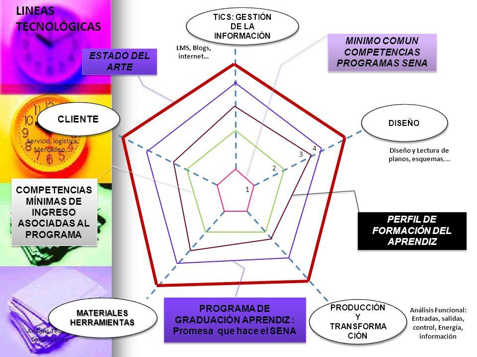 LINEAS TECNOLÓGICAS MINIMO COMUN COMPETENCIAS PROGRAMAS SENA