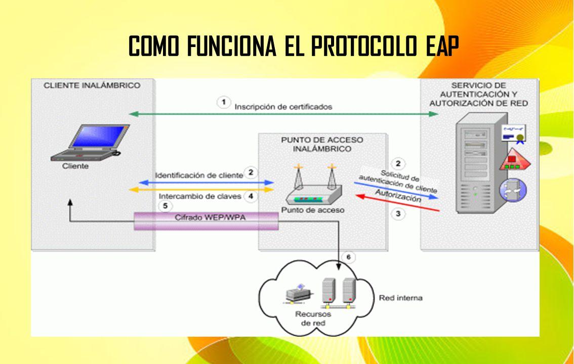 COMO FUNCIONA EL PROTOCOLO EAP
