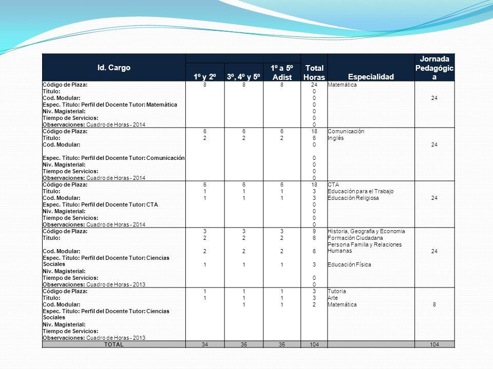 Id. Cargo Total Horas Especialidad Jornada Pedagógica 1º y 2º