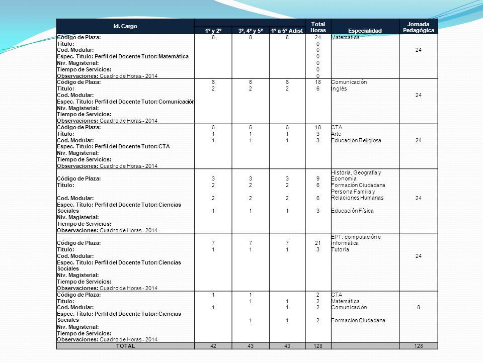 Id. Cargo Total Horas. Especialidad. Jornada Pedagógica. 1º y 2º. 3º, 4º y 5º. 1º a 5º Adist.
