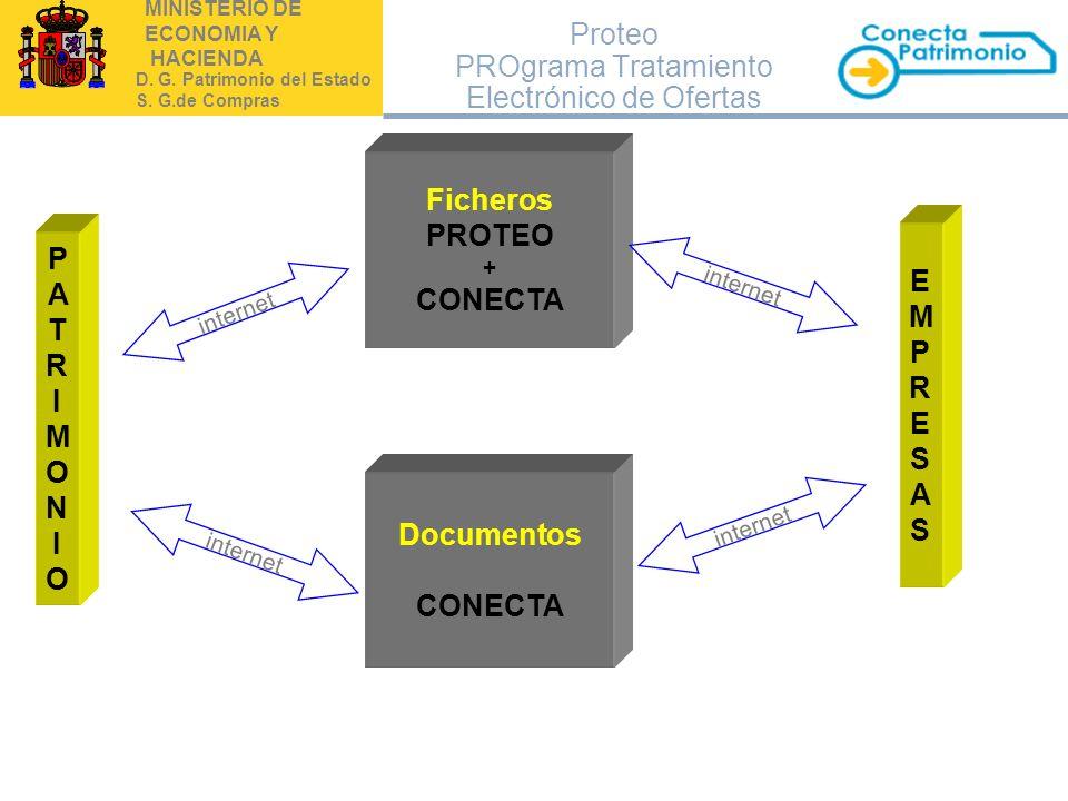 Proteo PROgrama Tratamiento Electrónico de Ofertas