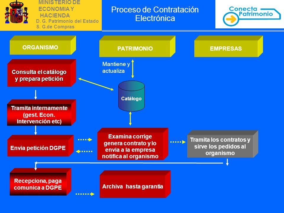 Proceso de Contratación Electrónica