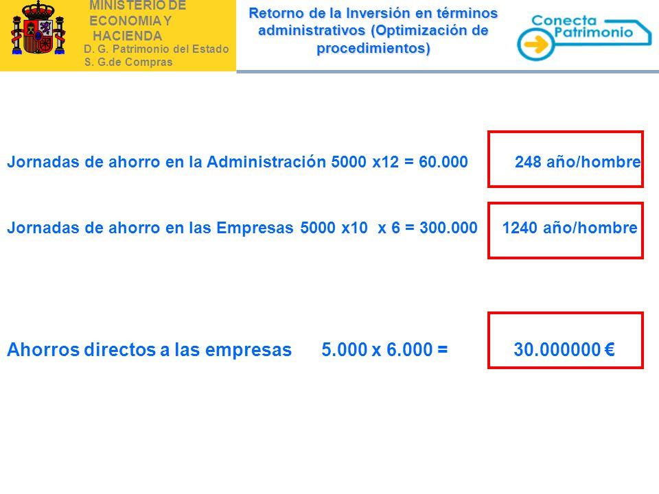 Ahorros directos a las empresas 5.000 x 6.000 = 30.000000 €