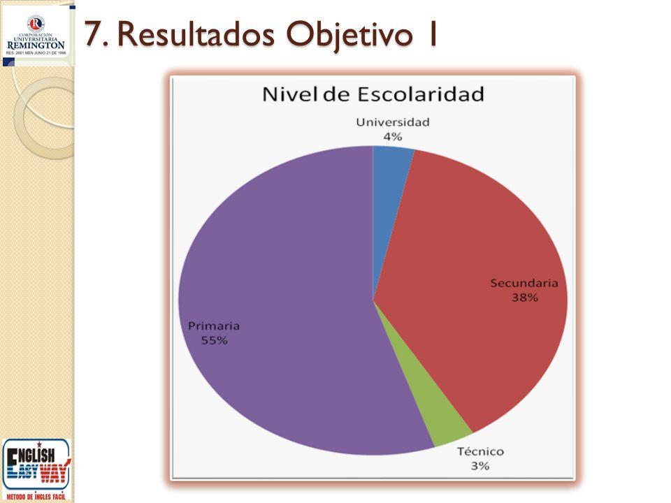 7. Resultados Objetivo 1