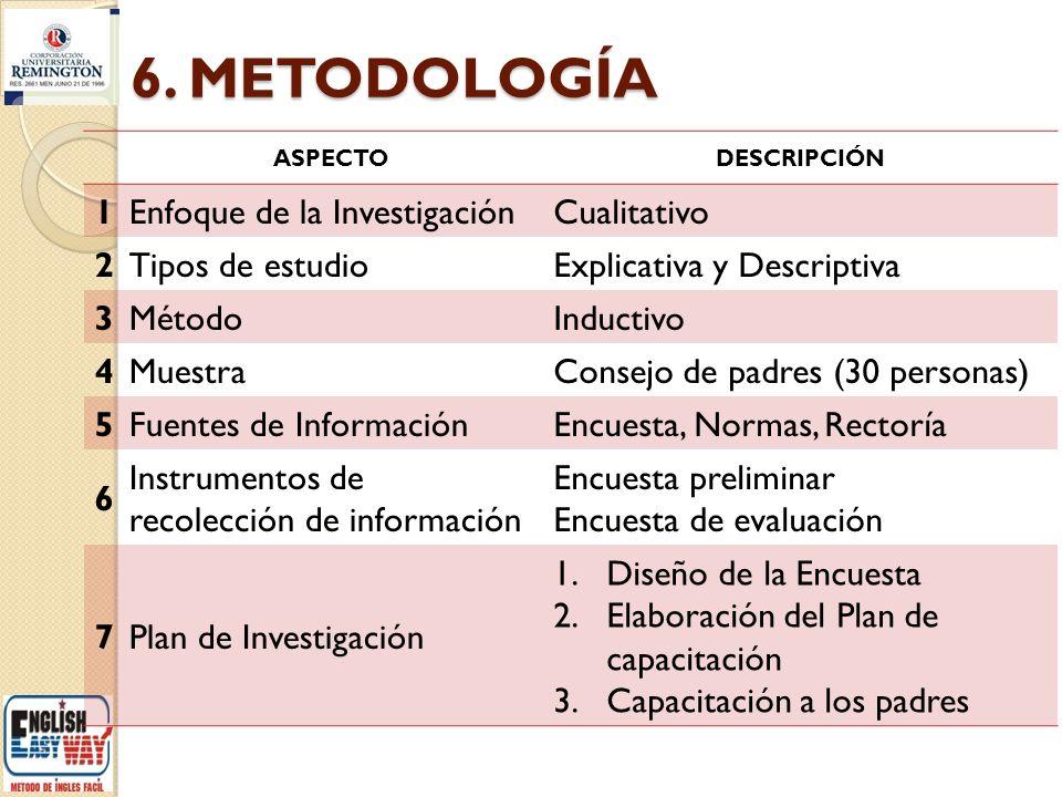 6. METODOLOGÍA 1 Enfoque de la Investigación Cualitativo 2