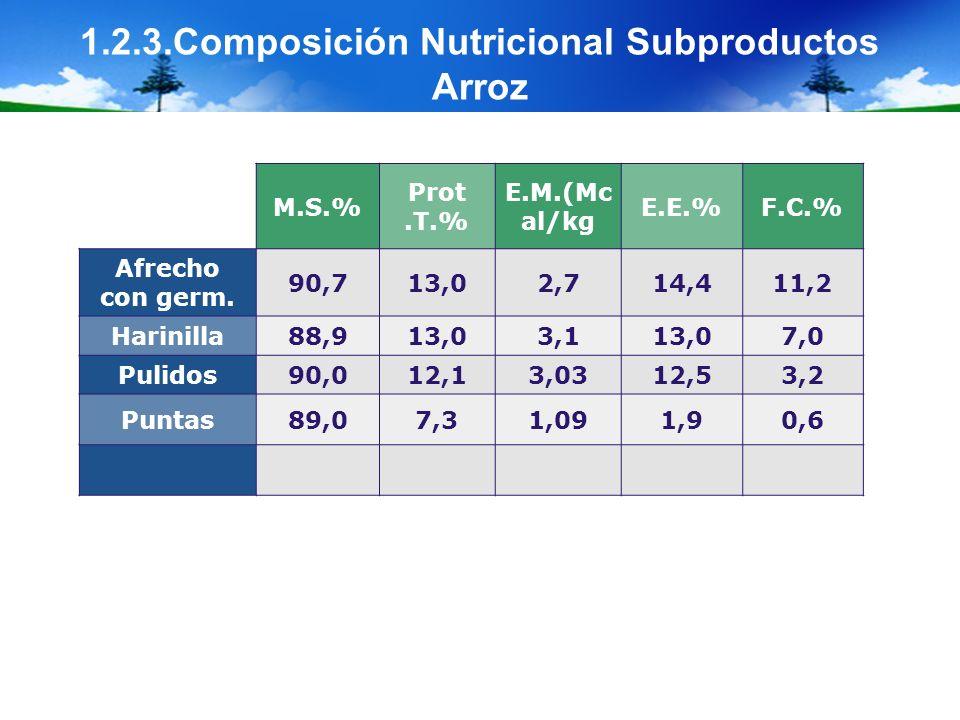 1.2.3.Composición Nutricional Subproductos Arroz