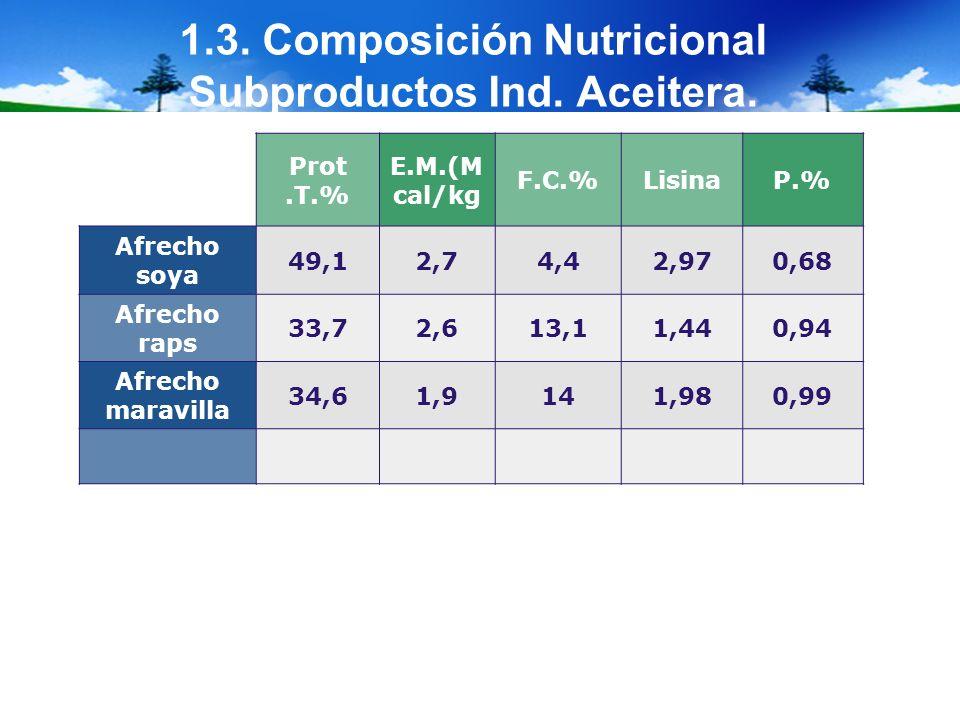 1.3. Composición Nutricional Subproductos Ind. Aceitera.