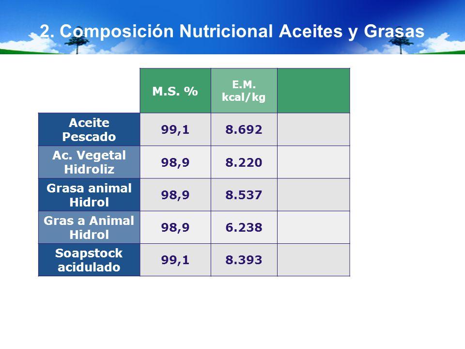 2. Composición Nutricional Aceites y Grasas