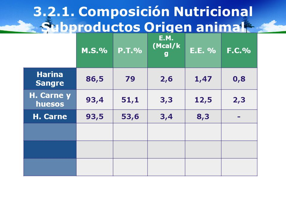 3.2.1. Composición Nutricional Subproductos Origen animal