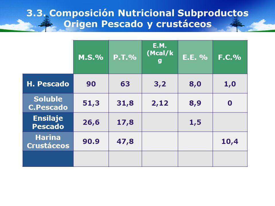 3.3. Composición Nutricional Subproductos Origen Pescado y crustáceos