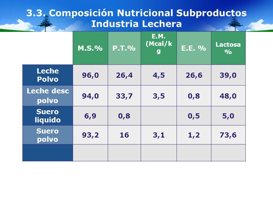 3.3. Composición Nutricional Subproductos Industria Lechera