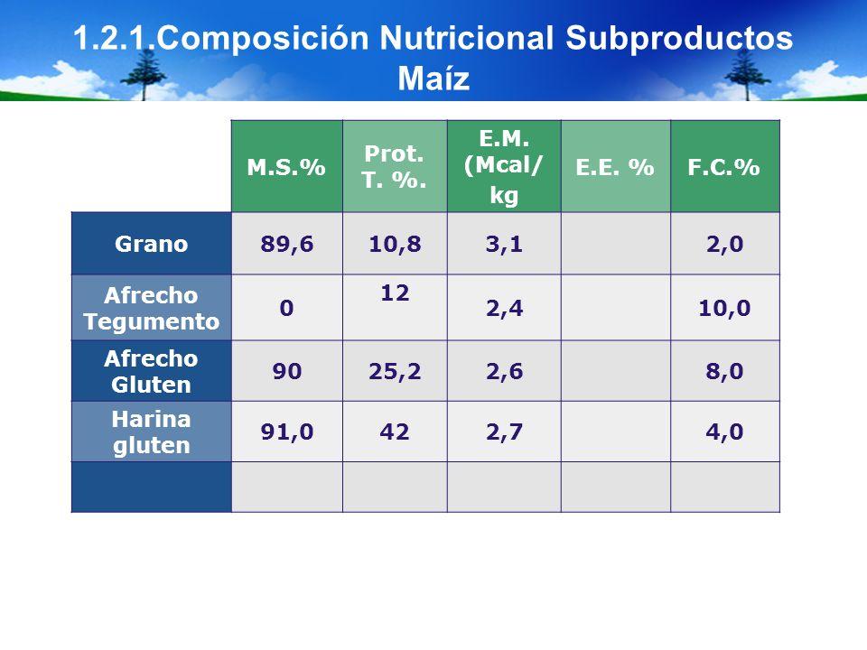 1.2.1.Composición Nutricional Subproductos Maíz