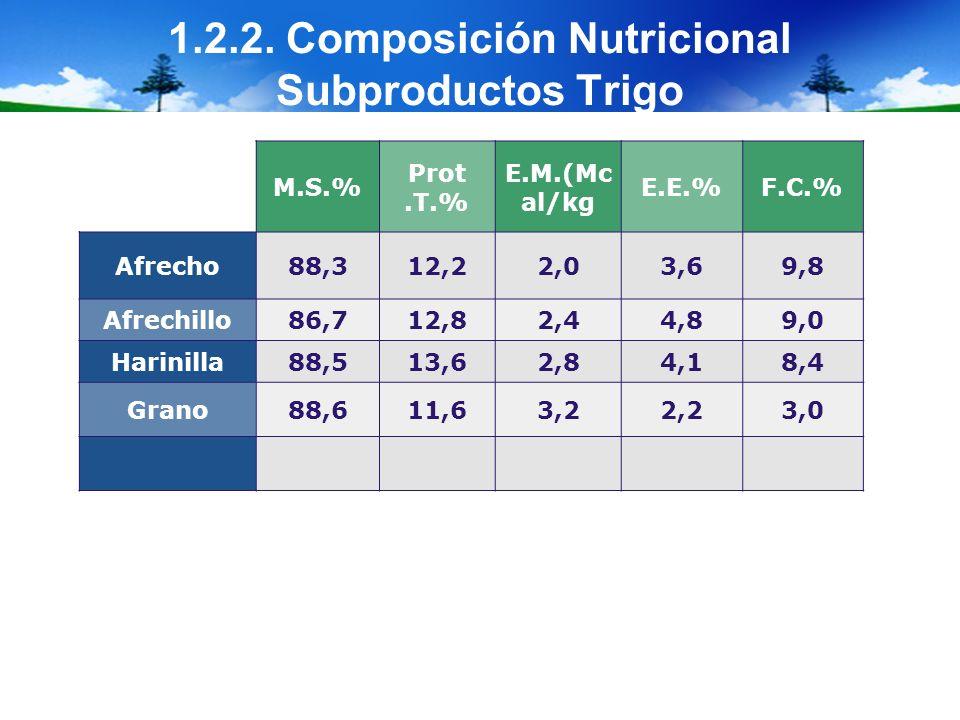 1.2.2. Composición Nutricional Subproductos Trigo