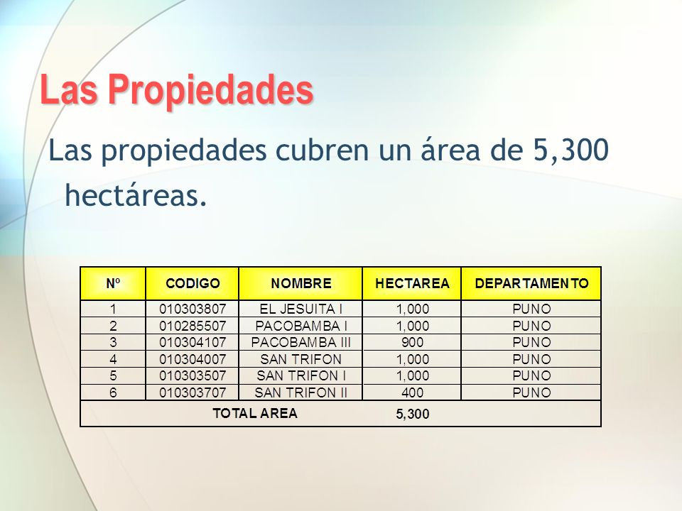 Las Propiedades Las propiedades cubren un área de 5,300 hectáreas.
