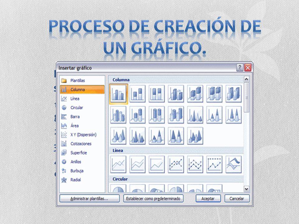 Proceso de creación de un gráfico.