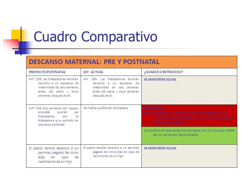 Cuadro Comparativo DESCANSO MATERNAL: PRE Y POSTNATAL